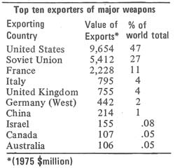 Top ten exporters of major weapons