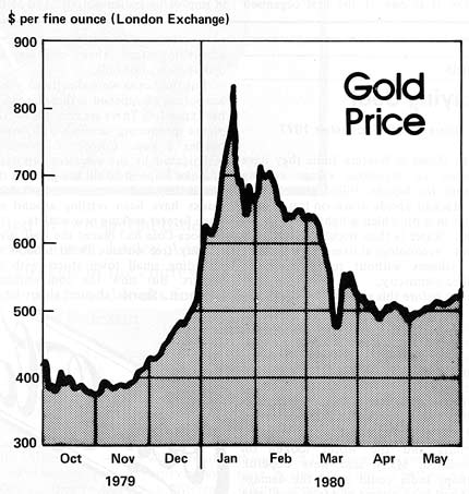Gold price graph