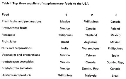 Top three suppliers of supplementary foods to the USA
