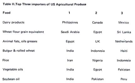 Top three importers of US agricultural produce