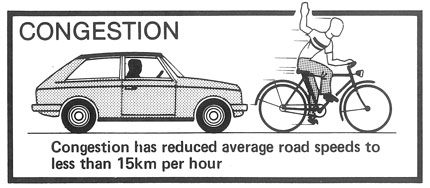 Congestion has reduced average road speeds to less than 15km per hour.
