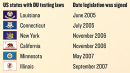US states with DU testing laws