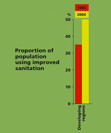 graph of Proportion of population using improved sanitation