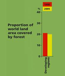 graph of Proportion of world land area covered by forest
