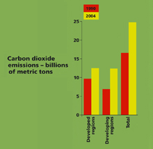 Carbon dioxide emissions – billions of metric tons