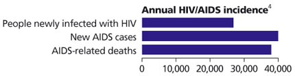 Annual HIV/AIDS incidence