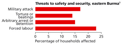 Threats to safety and security, eastern Burma