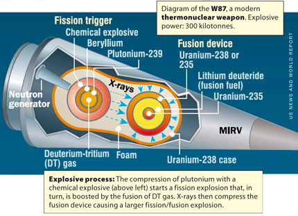 W87 thermonuclear weapon