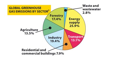 Global greenhouse gas emissions by sector pie diagram