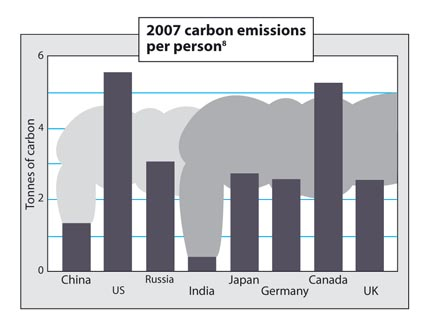 2007 carbon emissions per person bar chart