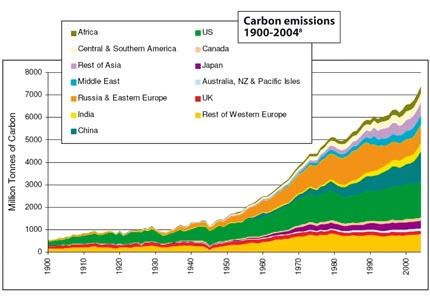 carbon emissions by region 1990-2004 diagram