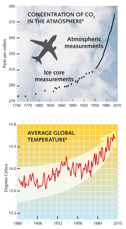 Concentration of CO2  in the atmosphere6 ; Average global temperature6