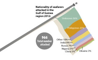 nationality of seafarers attacked