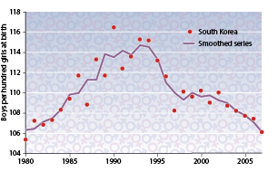 Korean births, boys and girls, 1980-2005