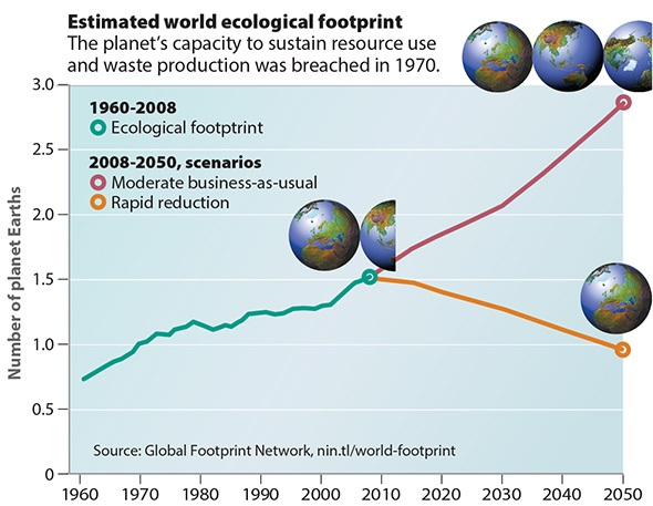 World ecological footprint graph
