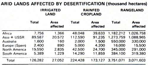 Arid lands affected by desertification