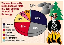 The world currently relies on fossil fuels for most of its energy