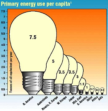 Primary energy use per capita