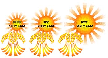 The sun can produce at least 1,000 times more usable energy than we currently need