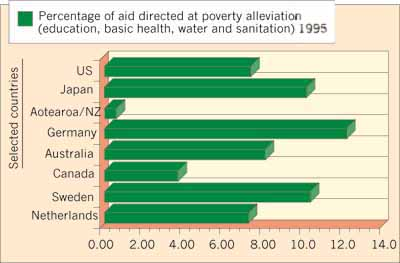 Percentage of aid directed at poverty alleviation