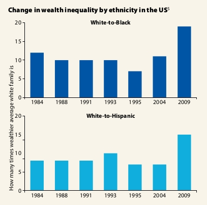 inequality-by-ethnicity.jpg