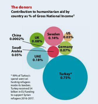 Contribution to humanitarian aid by country as % of Gross National Income