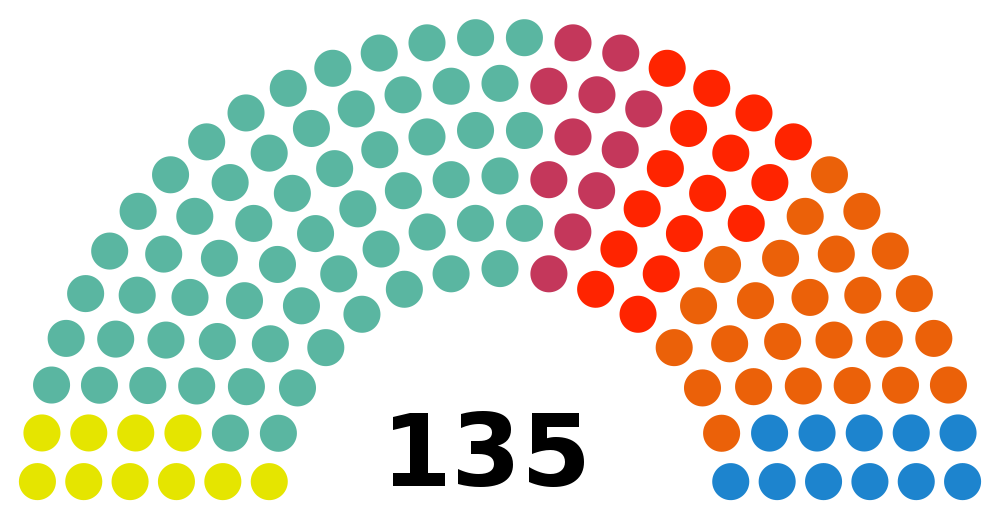 The CUP's seats in the Catalan parliament, in yellow. The larger pro-independence party is shown in green.