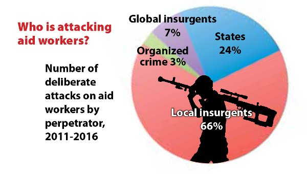 Who is attacking aid workers?