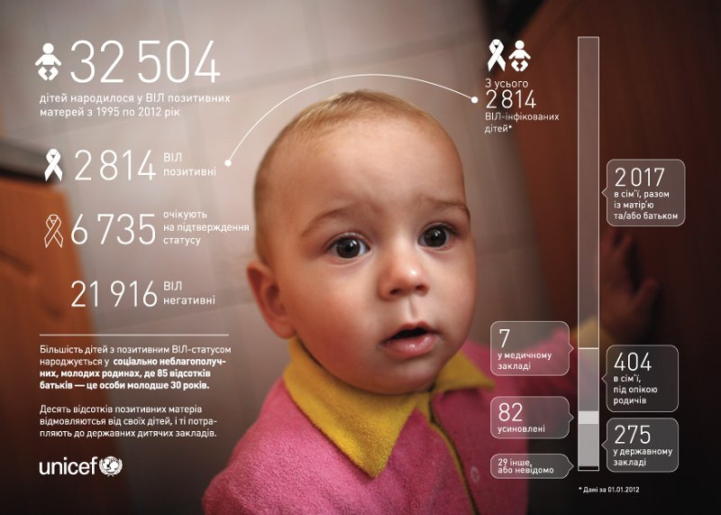 A UNICEF Ukraine infographic about HIV-positive mothers and children.